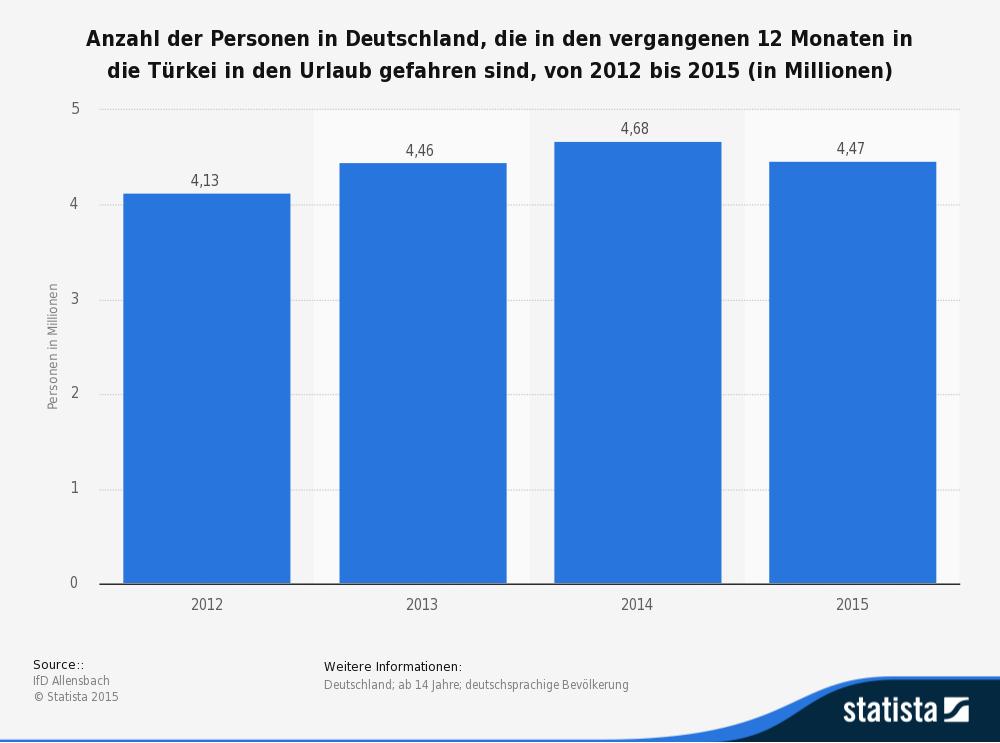 Anzahl der Türkeireisenden aus Deutschland © Statista 2015