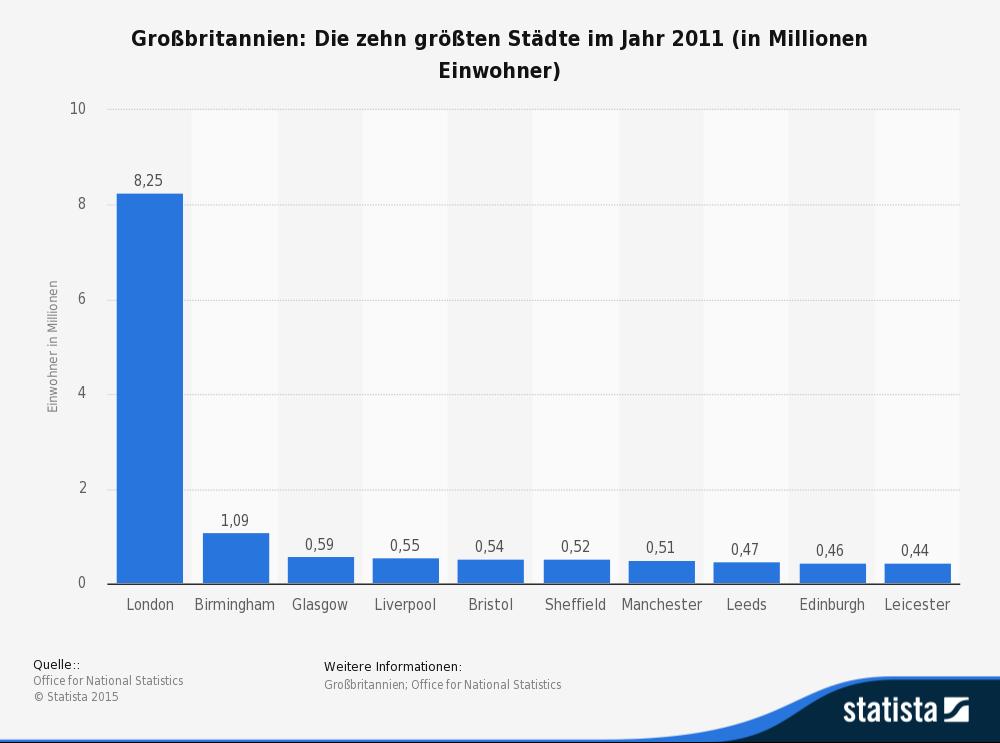 statistic_id200612_groesste-staedte-in-grossbritannien-2011