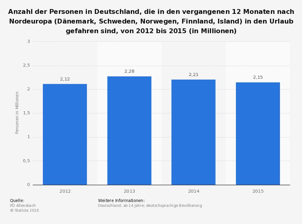 Umfrage in Deutschland zu Urlaub in Skandinavien