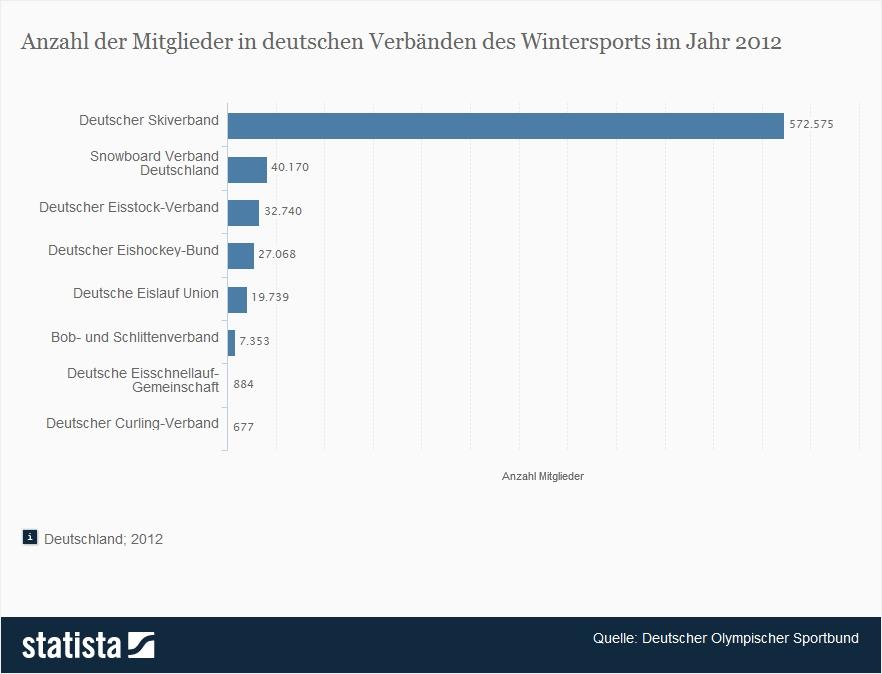Wintersport in Deutschland bleibt beliebt