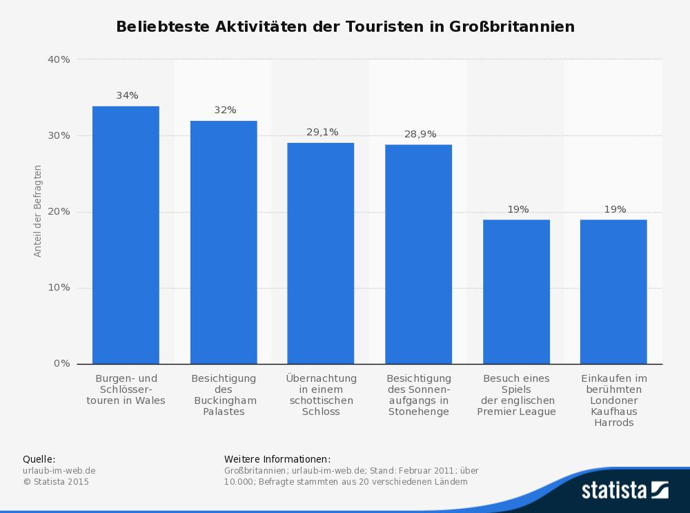 statistic_id179272_grossbritannien---die-beliebtesten-aktivitaeten