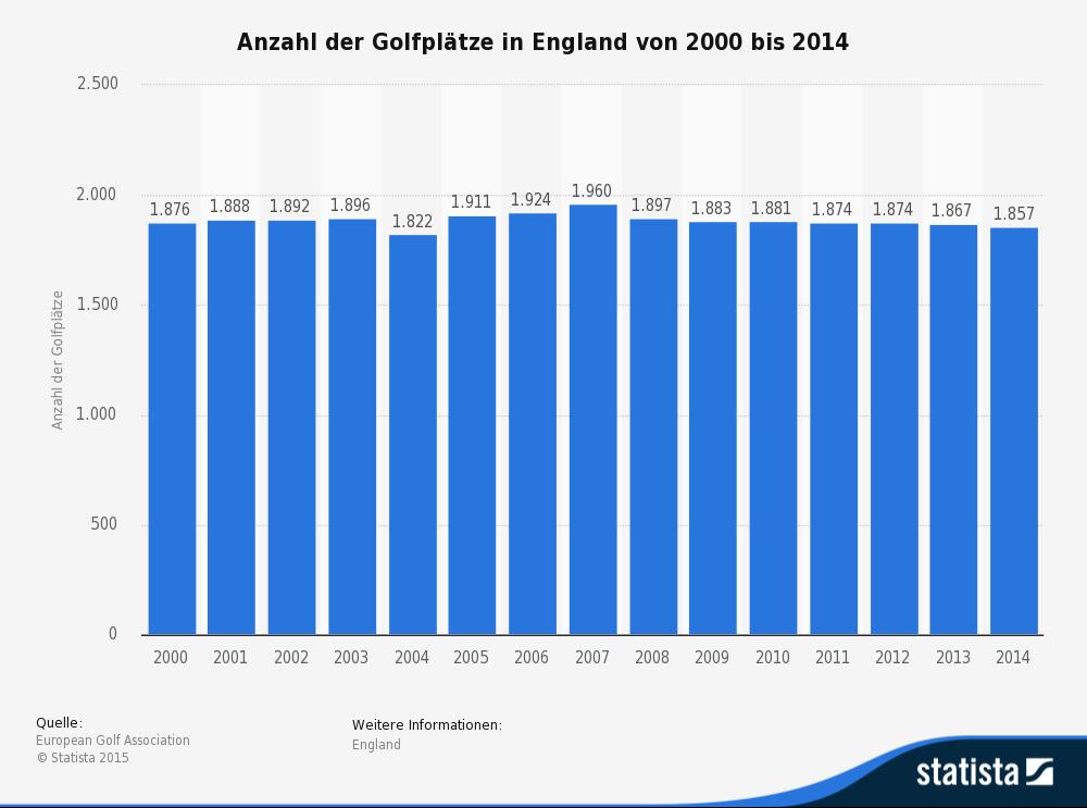 statistic_id218256_anzahl-der-golfplaetze-in-england-2014