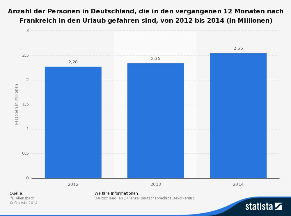 statistic_id255629_umfrage-in-deutschland-zu-urlaub-in-frankreich-bis-2014